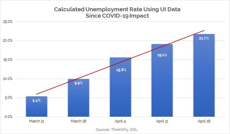 Calculated unemployment rate, March 21- April 18