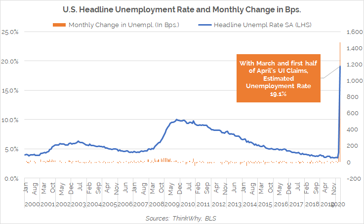 U.S. Unemployment Rate Apr10