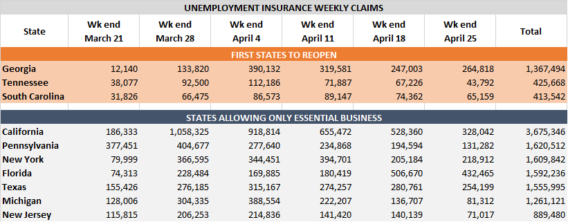 Weekly State Unemployment Claims