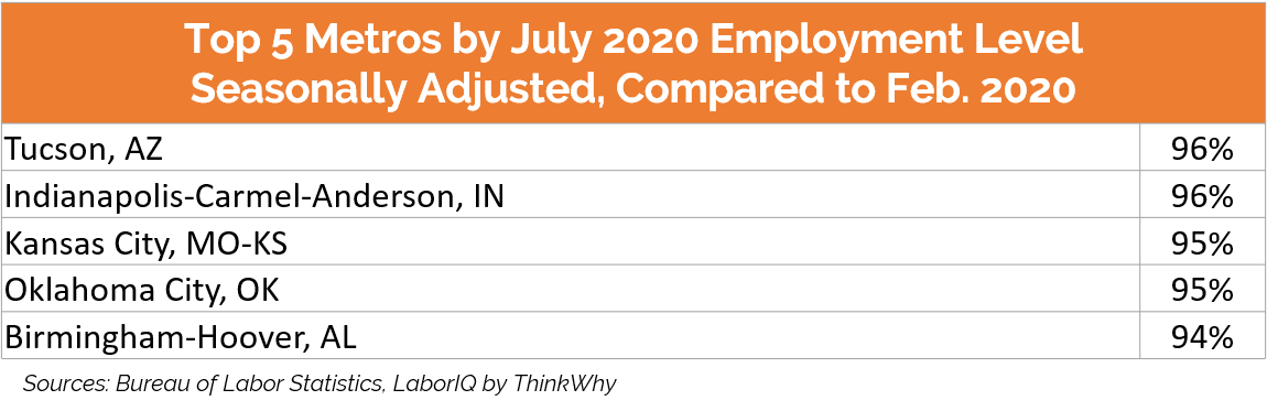 July 2020 employment level chart