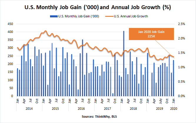 January 2020 | Monthly Job Gain and Annual Growth Jan