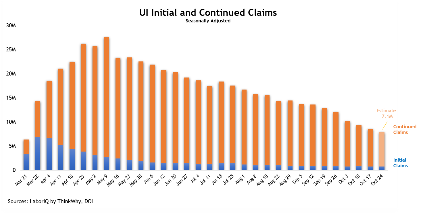 Unemployment claims chart for week ending October 24, 2020