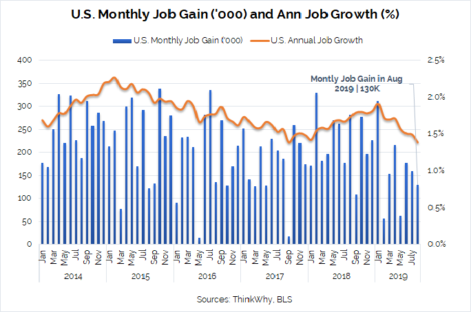 U.S. Monthly Job Gain and Growth August 2019