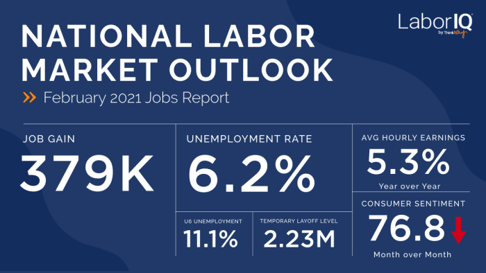 February 2021 Jobs Report Numbers and Labor Report