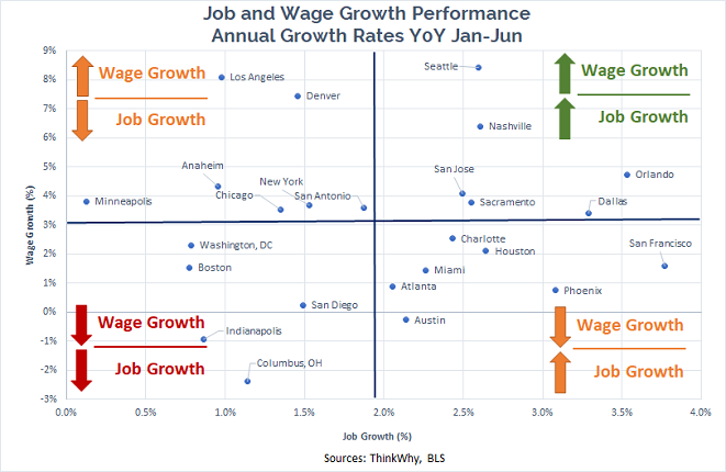 Labor and Wage Growth
