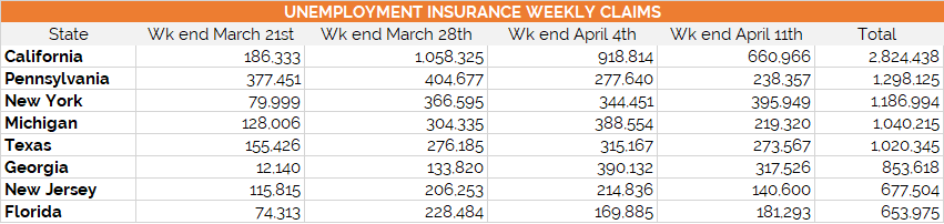 Weekly Unemployment Claims by State