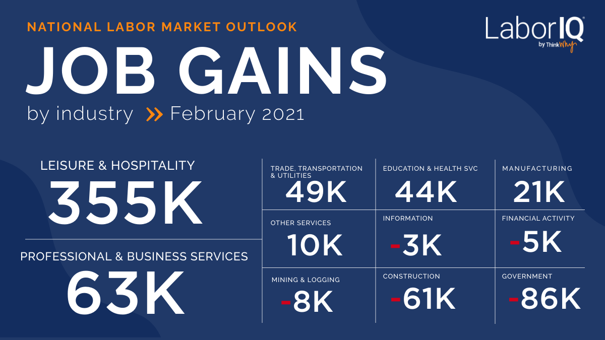 LaborIQ by ThinkWhy job gains jobs report February 2021
