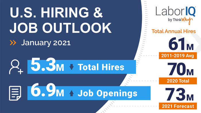 The latest BLS data on hiring and job openings for January 2021 provides insight into the overall U.S. employment situation.