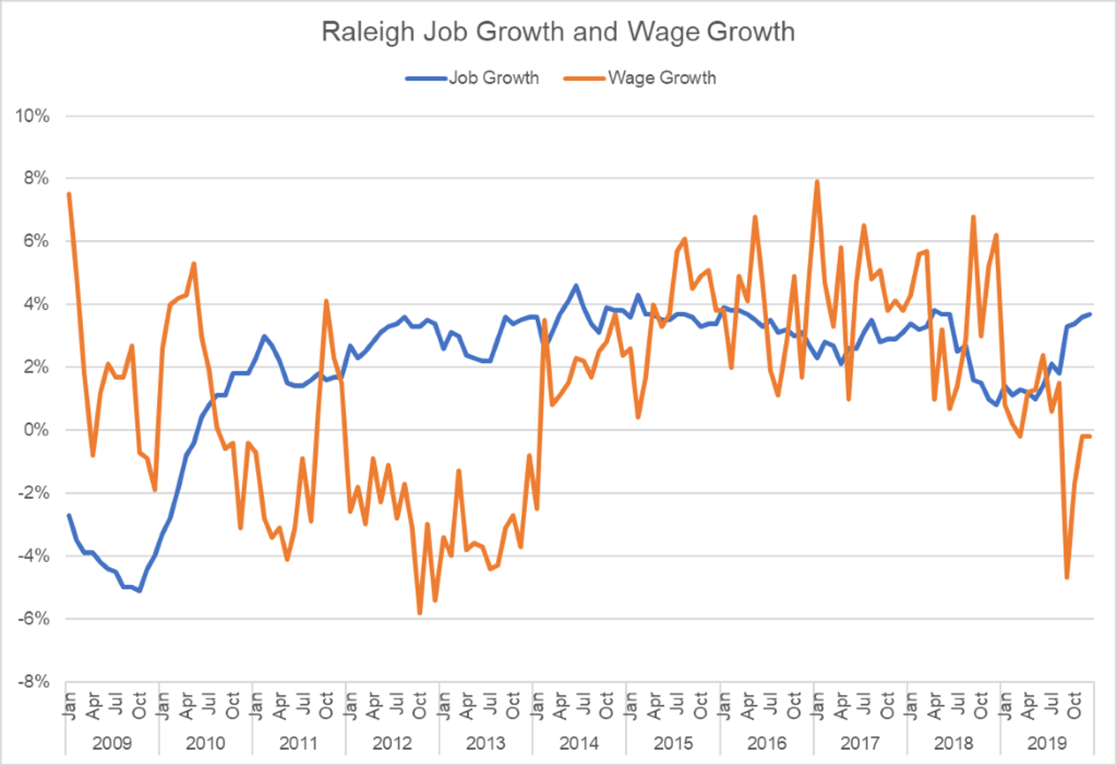 Raleigh job growth and wage growth