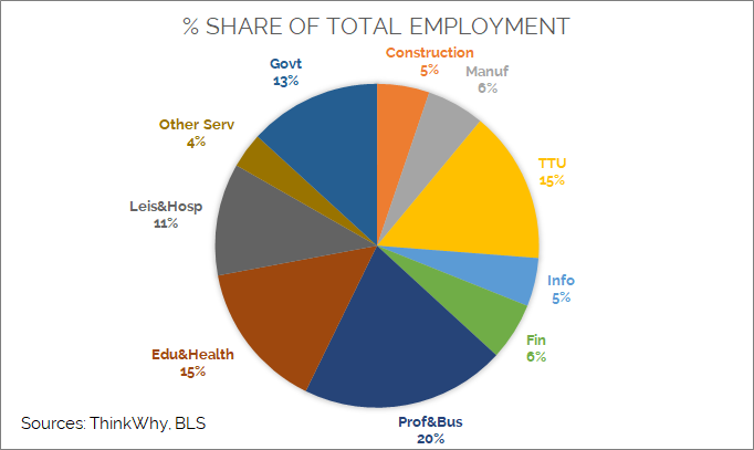 Share of Employment Bay Area Blog