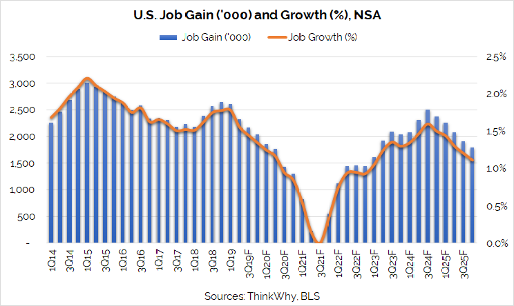 U.S. Job Gain and Growth NSA