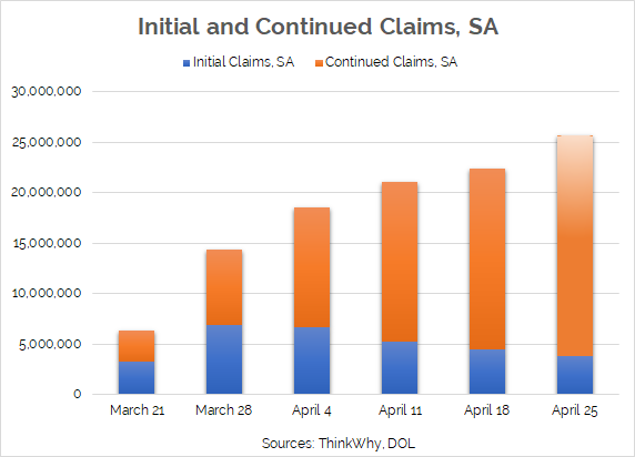 Initial and Continued Unemployment Claims, Seasonally Adjusted