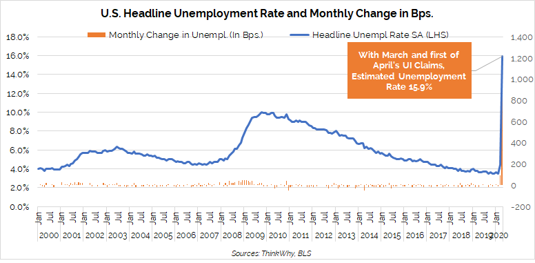 Estimated unemployment rate reaches 15.9 percent.
