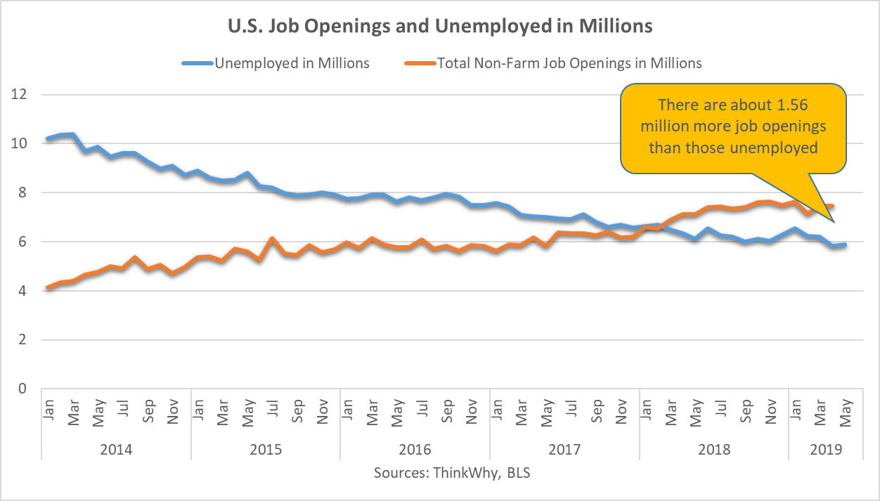 June Job Openings & Unemployment