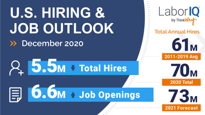 The latest BLS data on hiring and job openings provide insight into the overall U.S. employment situation.