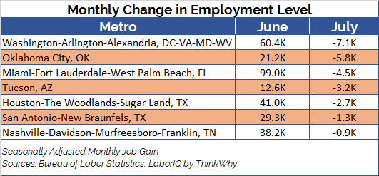 Metro Change in Employment Level chart