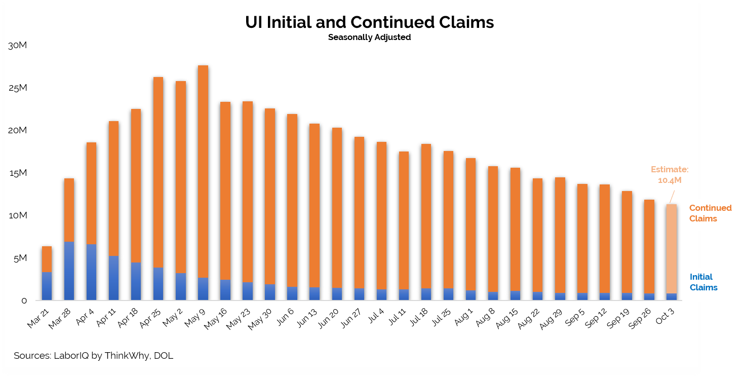 Unemployment Claims chart October 3 2020