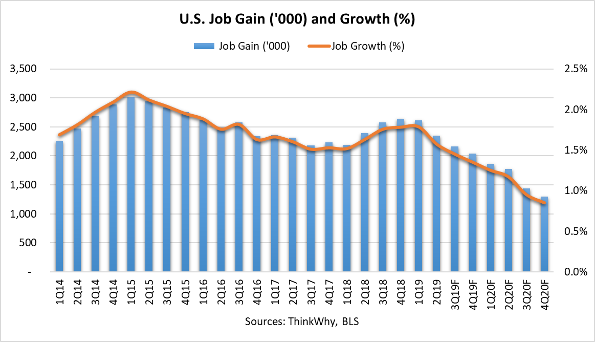 June JobGains