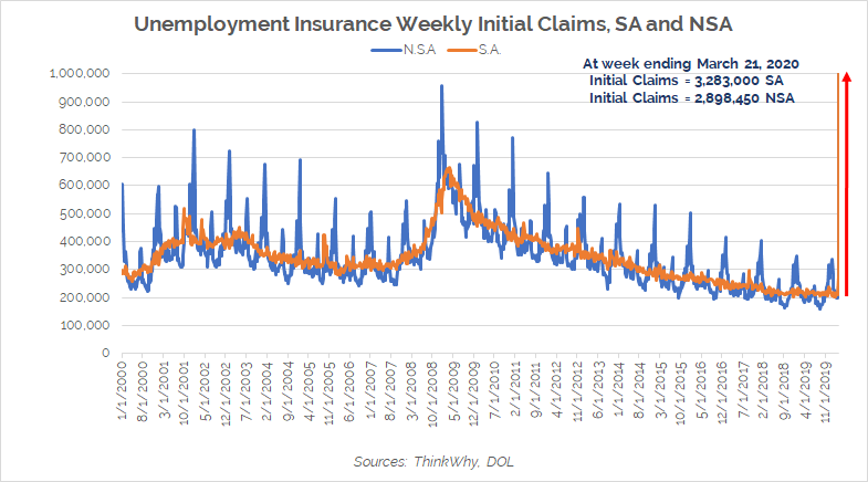 Unemployment Insurance Weekly Initial Weekly Claims