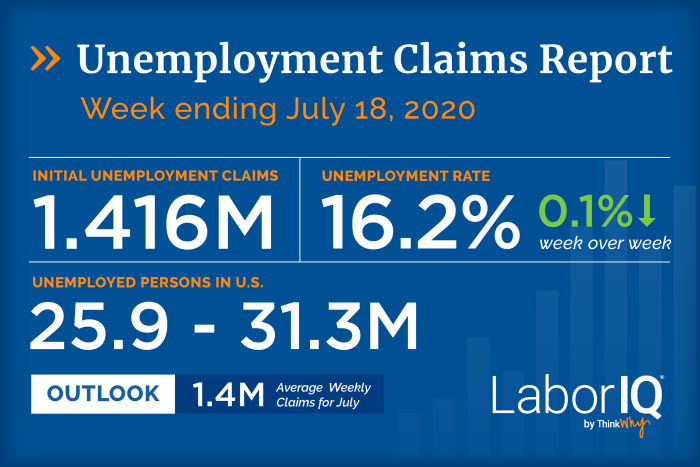 Unemployment claims for week ending July 18