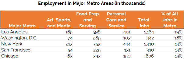 Employment in Major Metros