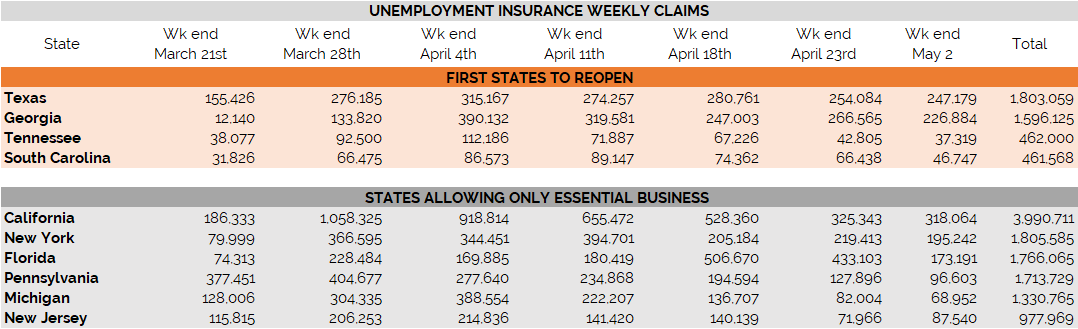 State Unemployment Insurance Claims for Week Ending May 02