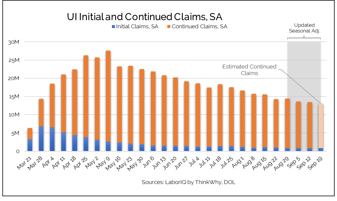 Unemployment claims September 19 chart