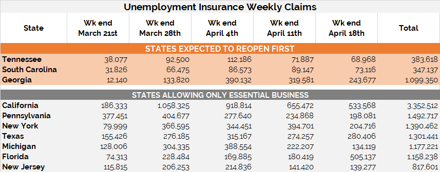Unemployment Insurance Claims by State - Wk Ending Apr 18