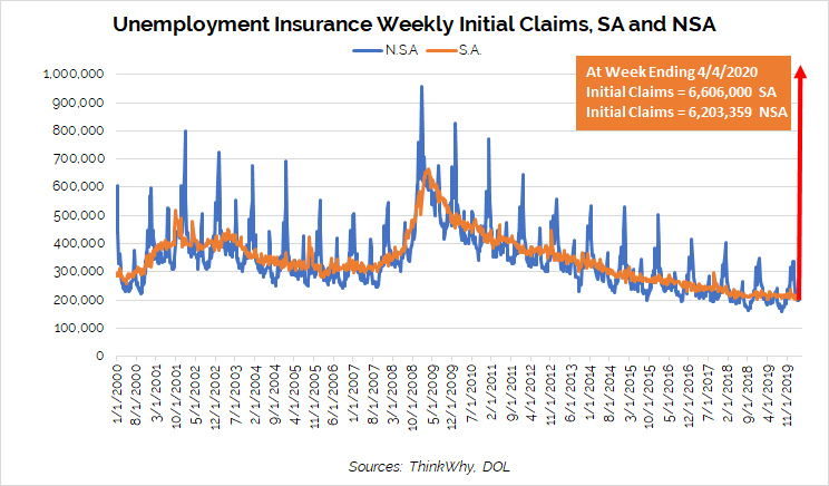 Weekly unemployment claims continue to increase.
