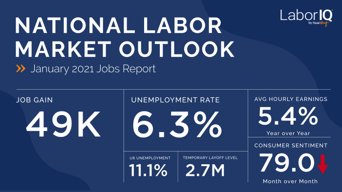 January 2021 Jobs Report Numbers and Labor Report