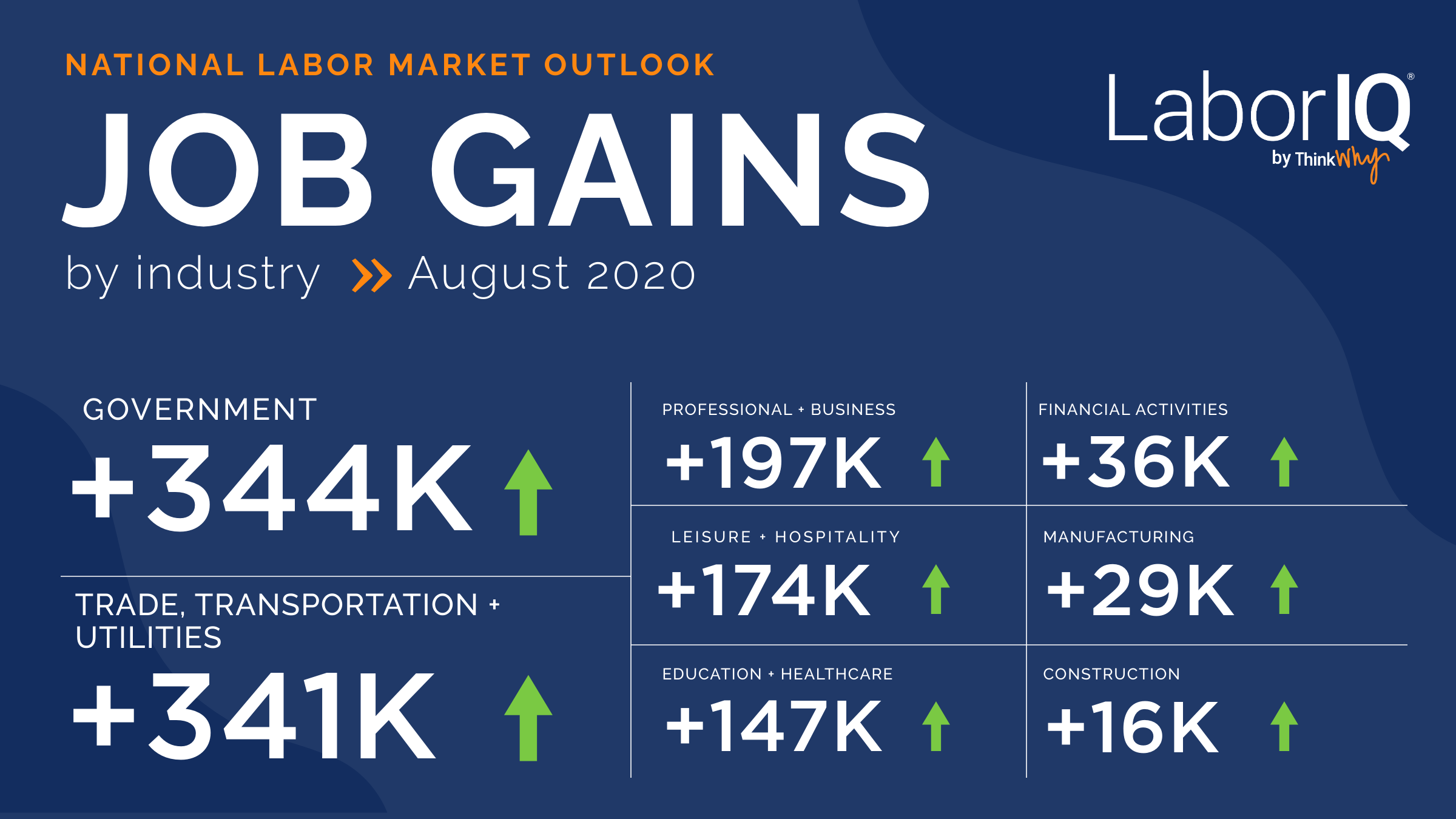 job gains infographic