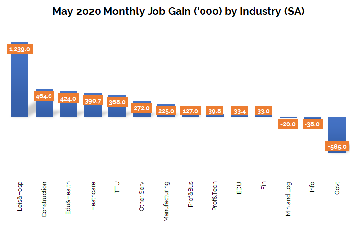 Monthly Job Gain Industry May2020