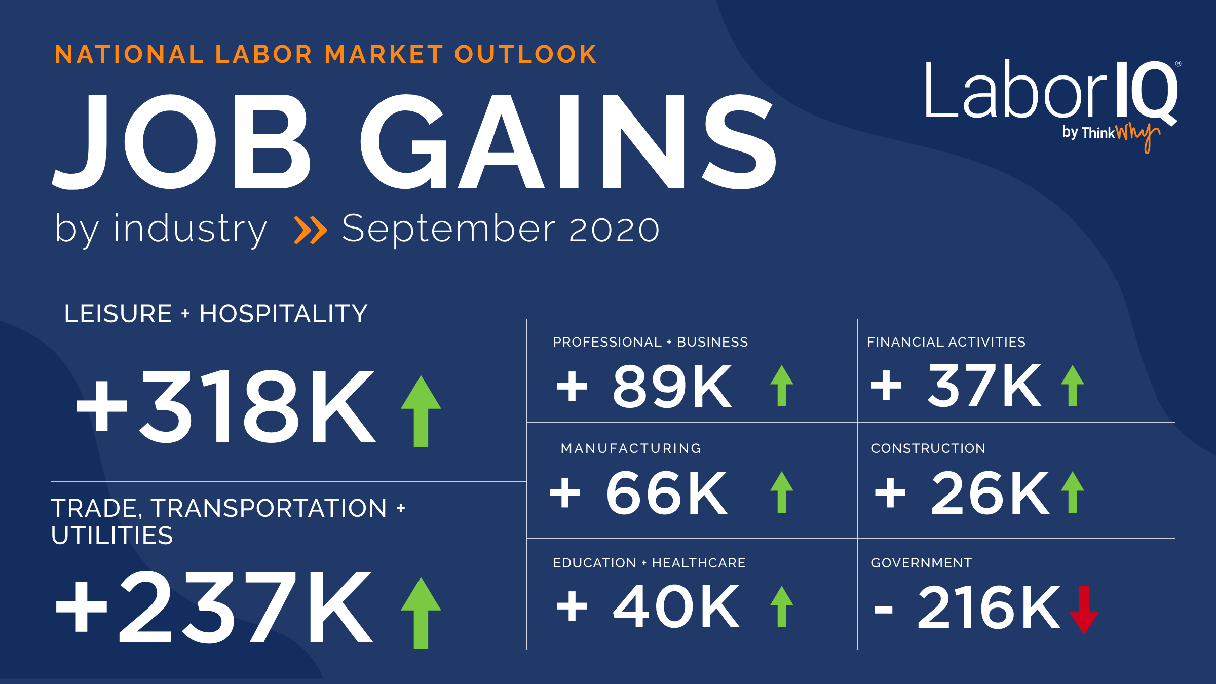 Industry infographic September 2020