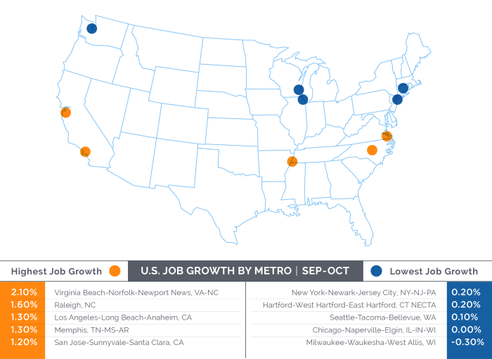 Job growth varies across the U.S. and depends on multiple factors.