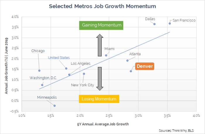 Denver Metro Job Growth Momentum