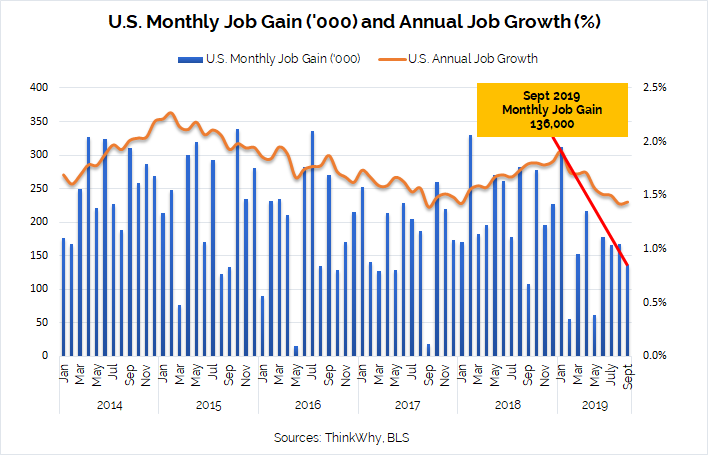 Monthly Job Gain and Annual Job Growth September2019