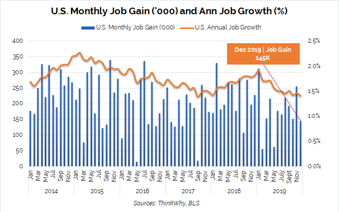 JobGain JobGrowth Dec19