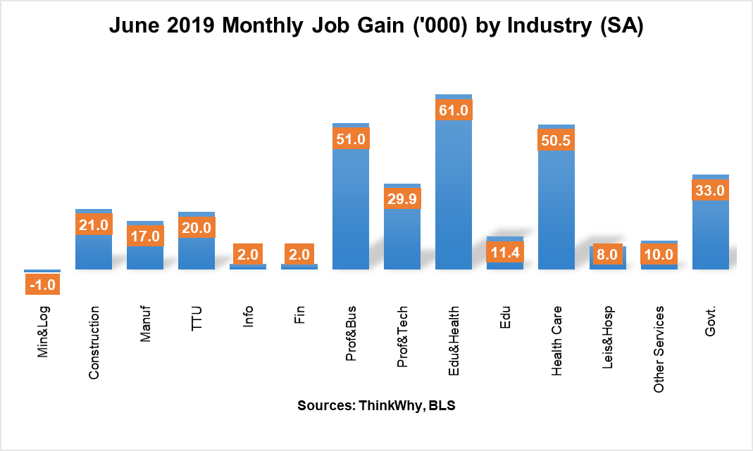 June Job Growth by Industry