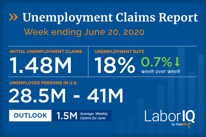 Unemployment claims for week ending June 20