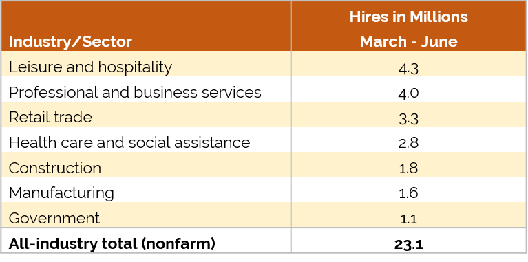 Number of Hires by Industry chart