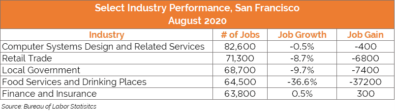 San Francisco industry performance table
