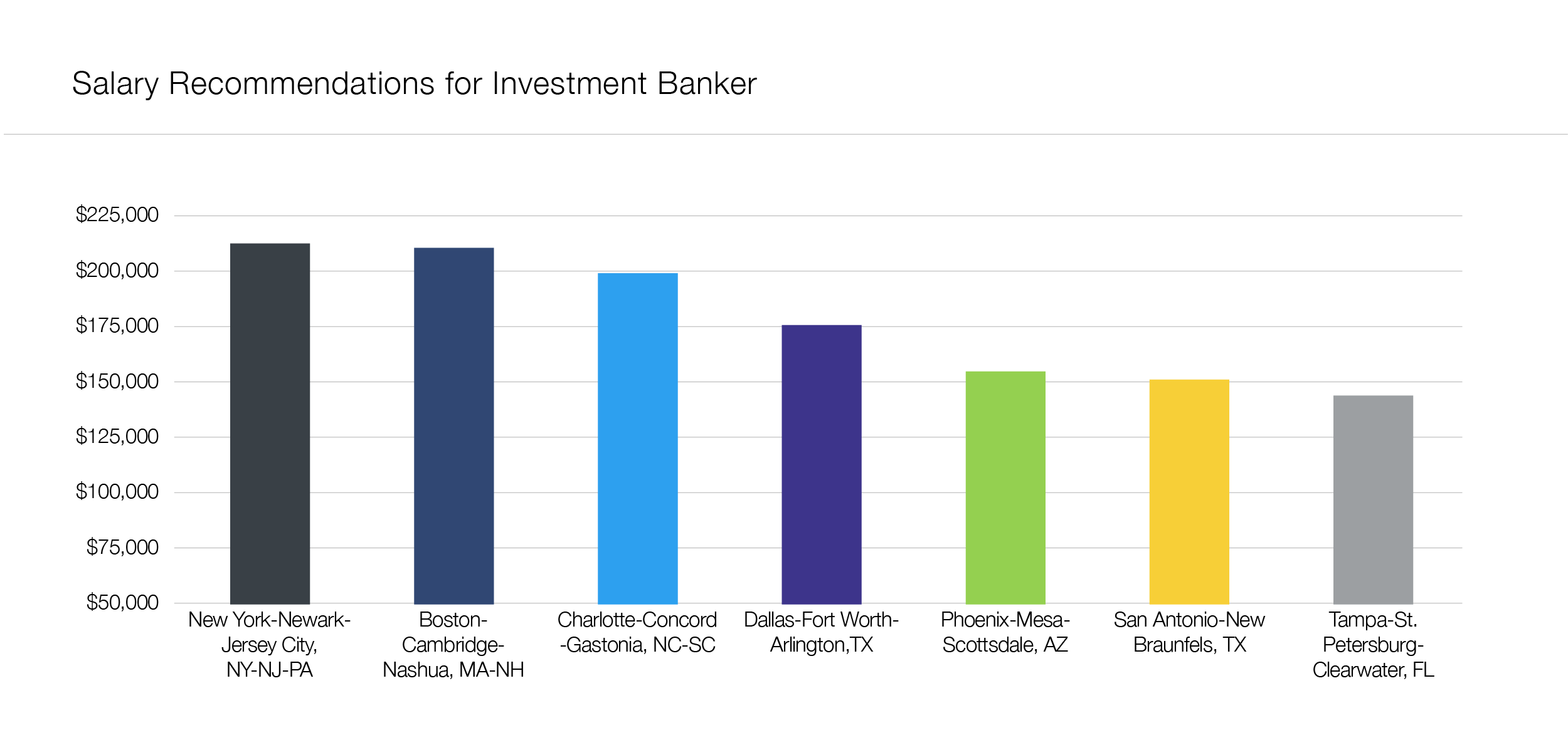 Recommended salaries for investment banker
