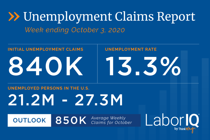 Unemployment Claims for Week Ending October 3