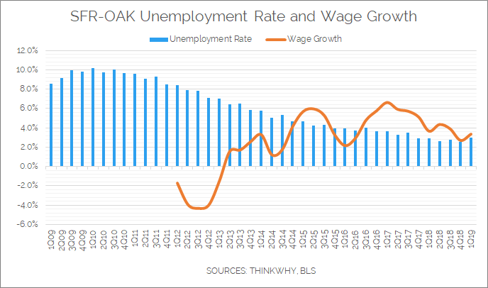 Unemployment Rate Bay Area Blog