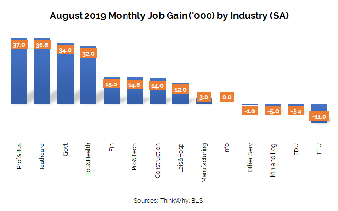 Job Gain by Industry August 2019