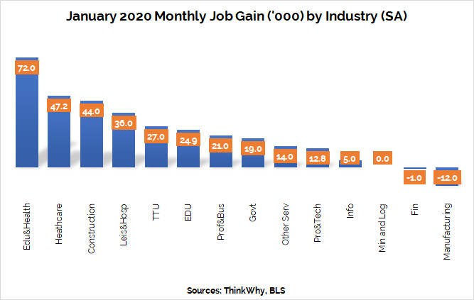January 2020 | Monthly Job Gain by Industry