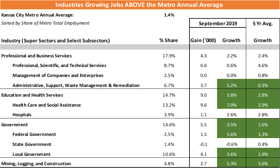 Kansas City Industries Growing Jobs Above the Metro Annual Average