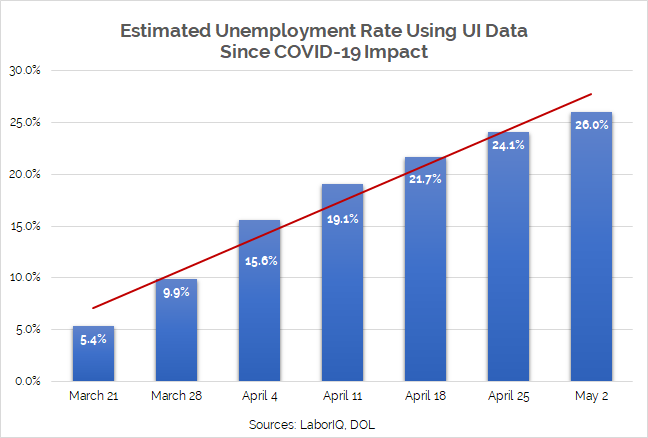 Estimated Unemployment Rate for Week Ending May 02