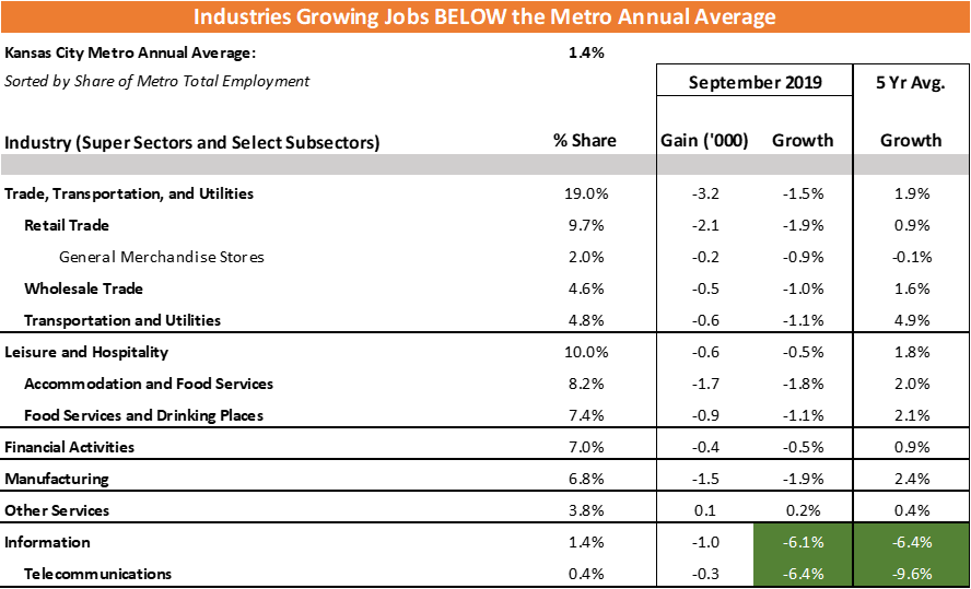 Kansas City Industries Growing Jobs Below the Metro Annual Average