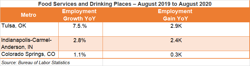 Food Services and Drinking Places Chart